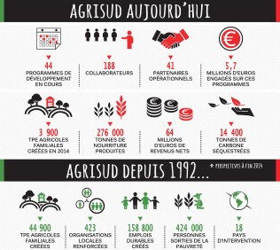 INFOGRAPHIE AGRISUD