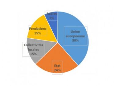Gérer et suivre des financements multibailleurs