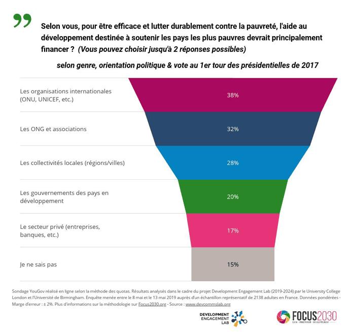 Qui est efficace pour l'aide au développement: Les Français répondent les ONG pour 32% d'entre-eux