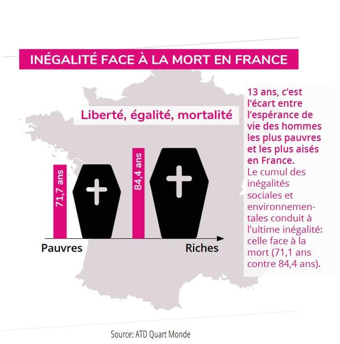 Graphique Inégalité en France face à la mort