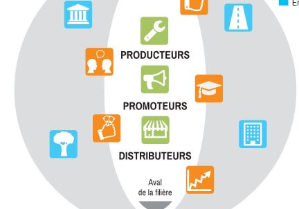 Graphique circuit de production diffusion