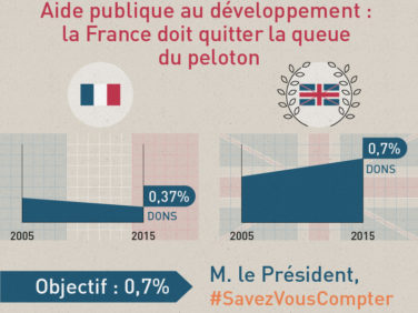 Budget 2017: le compte n'y est toujours pas, la France doit mieux faire!