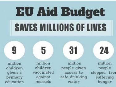 Concord : 6 arguments contre la coupe de l'aide au développement de l'UE