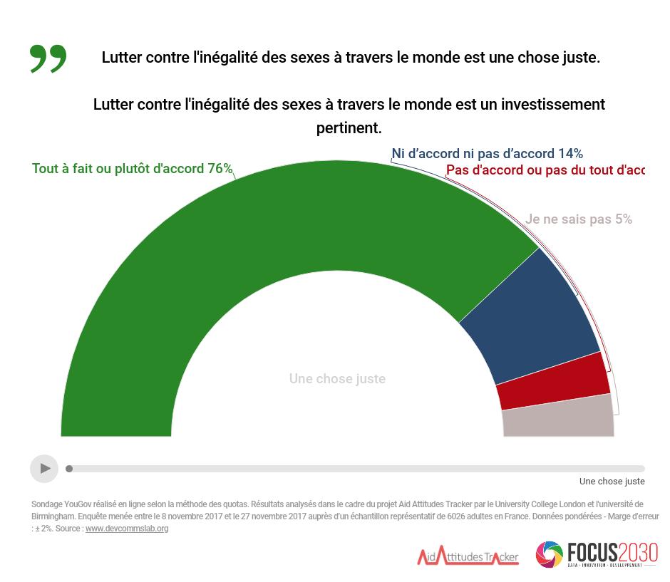 Lutter contre l'inégliaté de sexe dans le monde: une chose juste pour 76% des Français