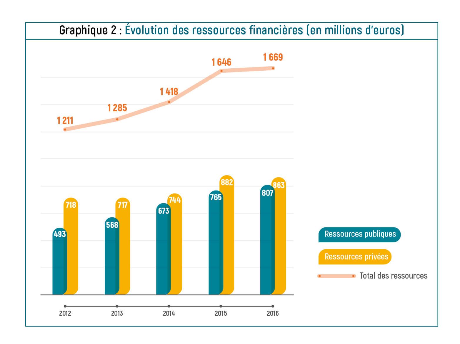Evolutions des ressources financières 2012-2016
