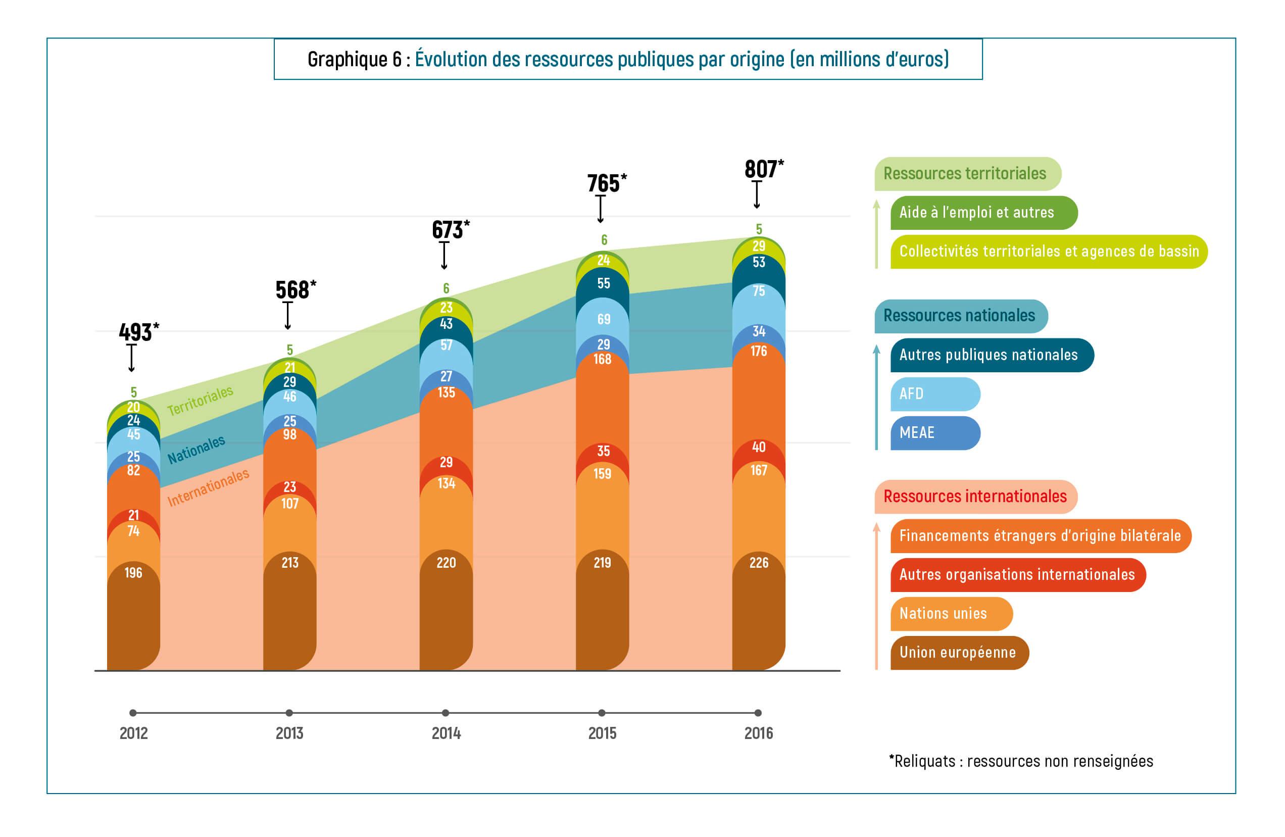 Evolution des ressources publiques par origine