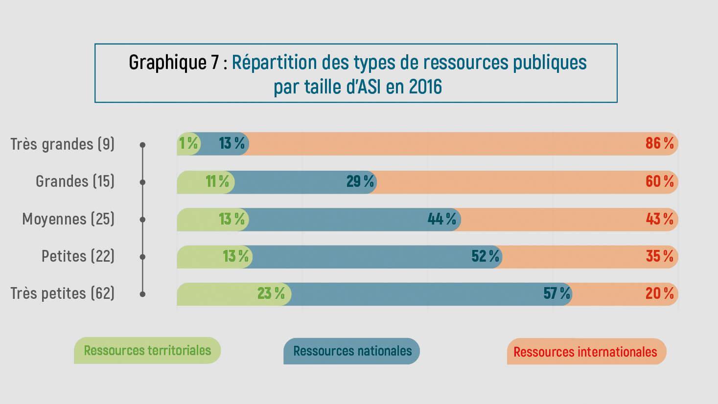 Type de ressources publiques par taille d'AIS