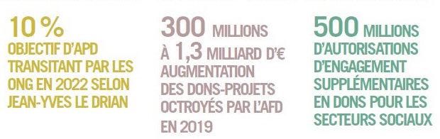 Les chiffres de l'APD