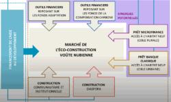 habitat-durable-adaptation-et-resilience-quel-modele-economique